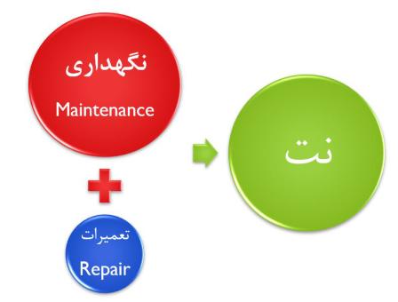 دستورالعمل تعمير و نگهداری الکتروموتورها