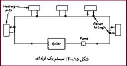سیستم یک لوله ای حرارت مرکزی
